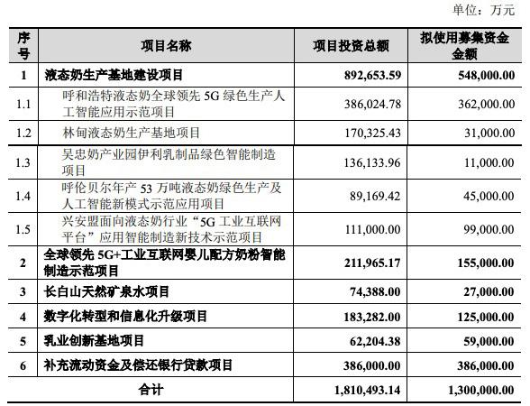 伊利股份早盘大跌近6%,定增130亿用于五大项目