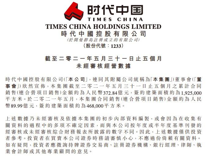 时代中国前5月销售金额约372.84亿元 同比增长51.52%