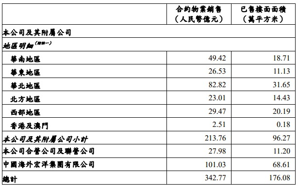 中国海外发展前5月销售金额约1554亿元,同比增加35.8%