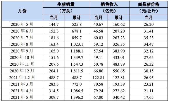 牧原股份:5月生猪售价环比下降16.39%,收入下降14.44%