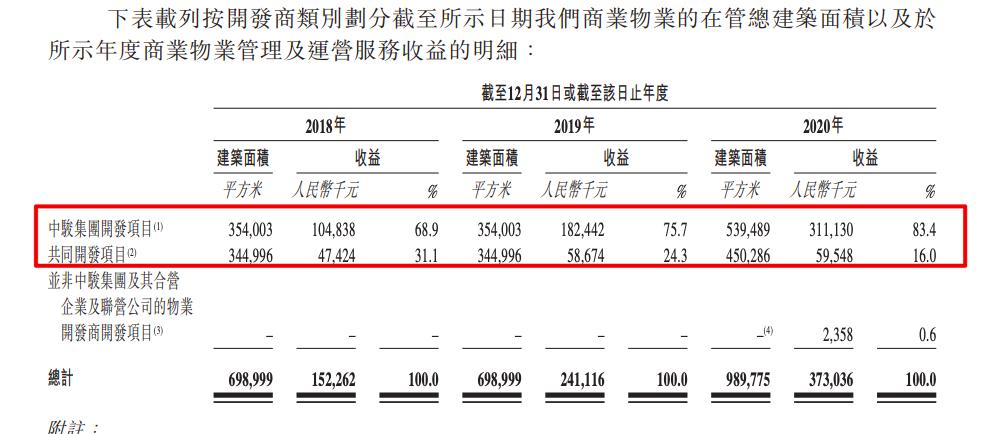 中骏商管通过聆讯:信贷风险与母公司有关 后者3年以上还款占比高达46%