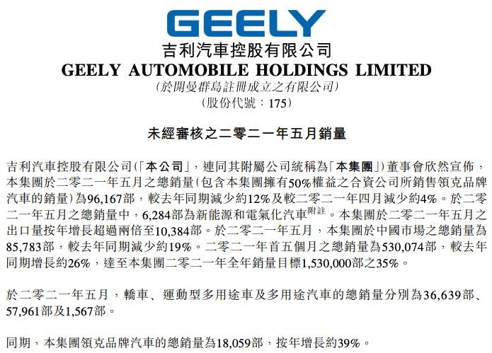 吉利汽车5月销量96167部同比减少12%,前5个月完成全年目标35%