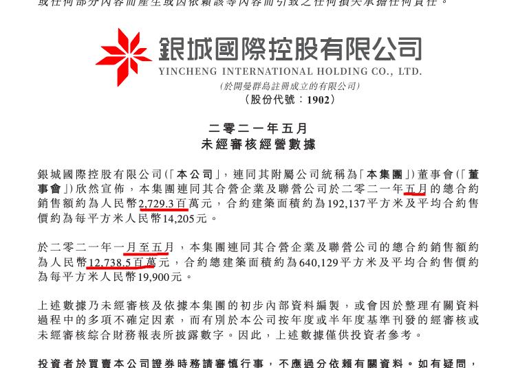 银城国际前5月销售额约27.29亿元 单月量价齐跌