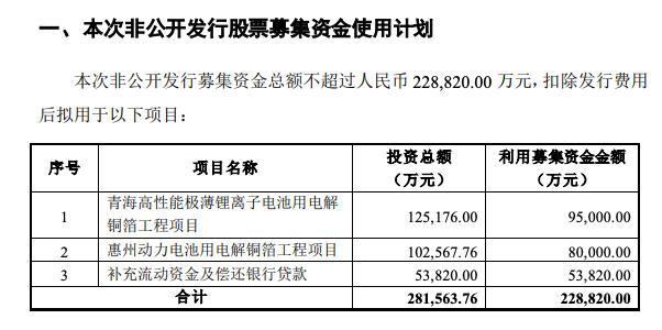 诺德股份拟定增募资不超过22.88亿元,用于锂电池等项目