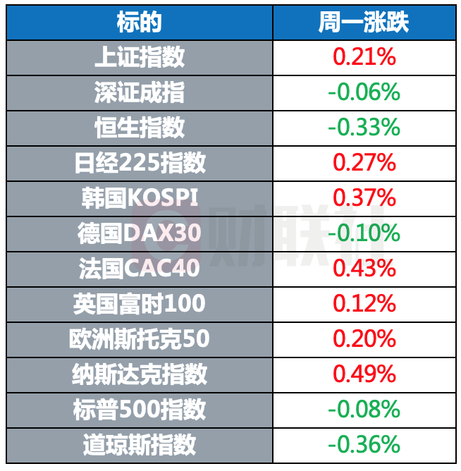 全球股市涨跌各异 黄金小幅上涨 比特币下跌超5%