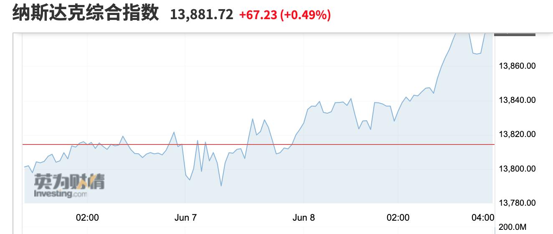 美股收盘:WSB概念延续强势 新能源汽车股走高