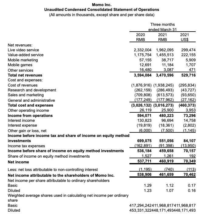 陌陌一季度净利润下降14.3%,直播收入下降15.9%,月活用户创新高