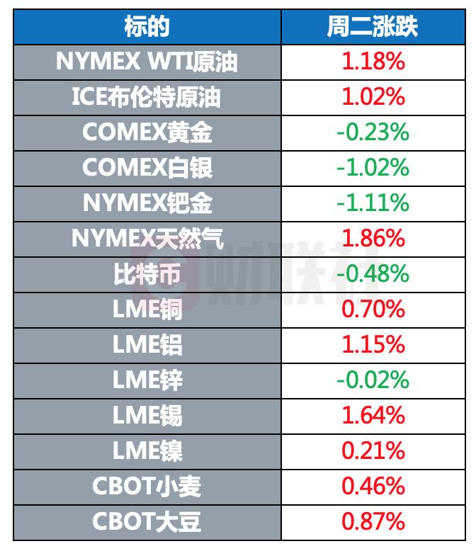 全球股市多数收跌 原油涨幅超1% 美元走强推动金价下跌