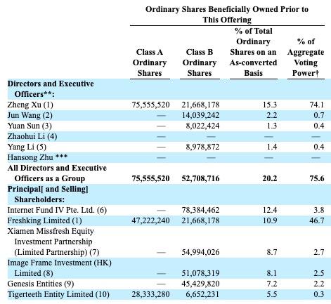 每日优鲜冲刺美股 三年累计净亏损65.8亿元 腾讯持股8.1%