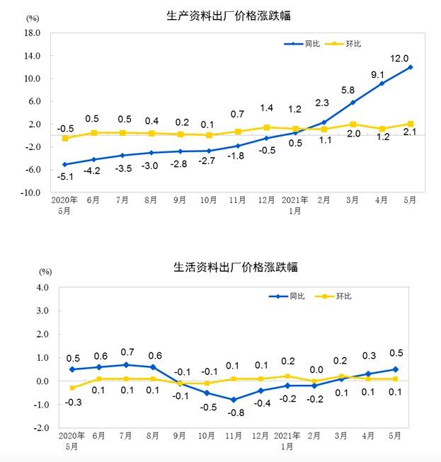 统计局:5月份PPI同比上涨9%创新高 生产资料上涨12%