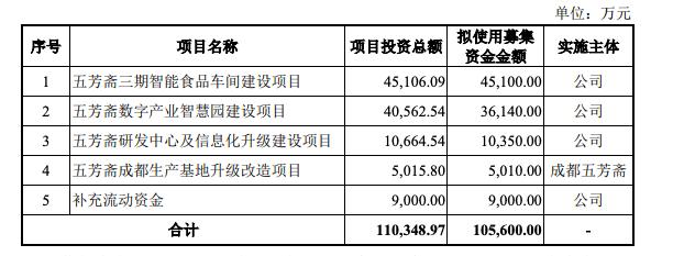 """""""江南粽王""""五芳斋IPO:去年业绩双降,食品安全问题不容忽视"""
