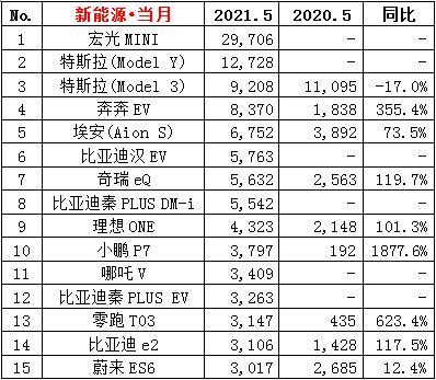 5月份特斯拉Model 3销量9208辆,比上年同期下降17%