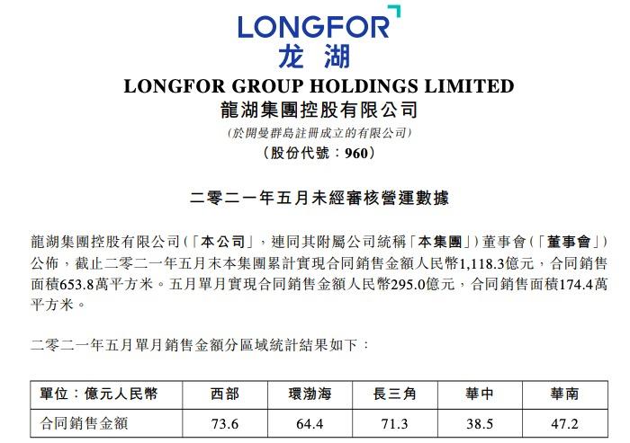 龙湖集团前5月销售1118.3亿 西部环比增长七成