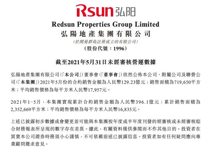 弘阳地产前5月销售额同比增长91.9%完成年目标仅39.8%