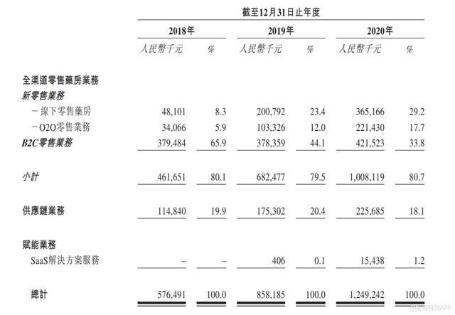 成都泉源堂大药房递表港交所主板 2020年收入12.49亿 线下毛利率高企
