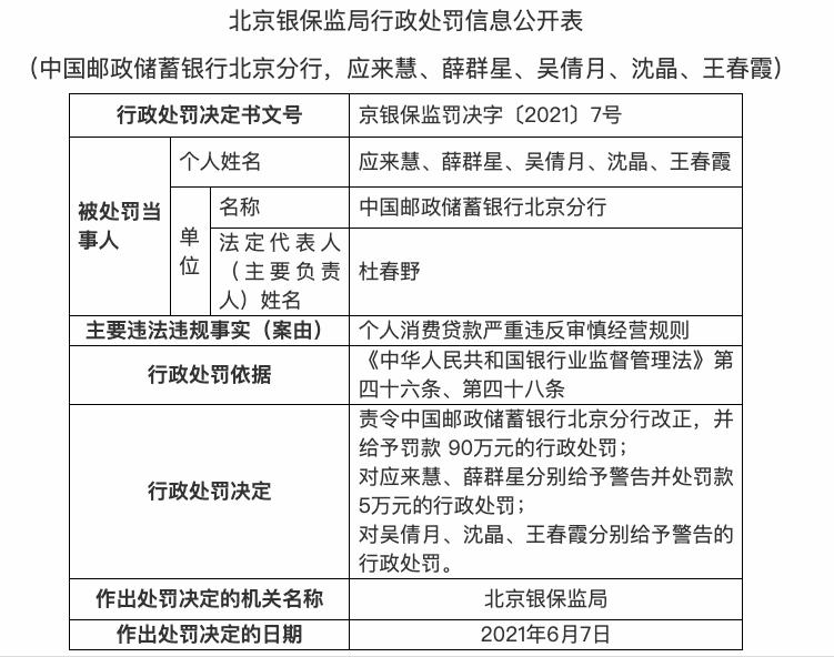 因个人消费贷款严重违反审慎经营规则,邮储银行北京分行被罚90万
