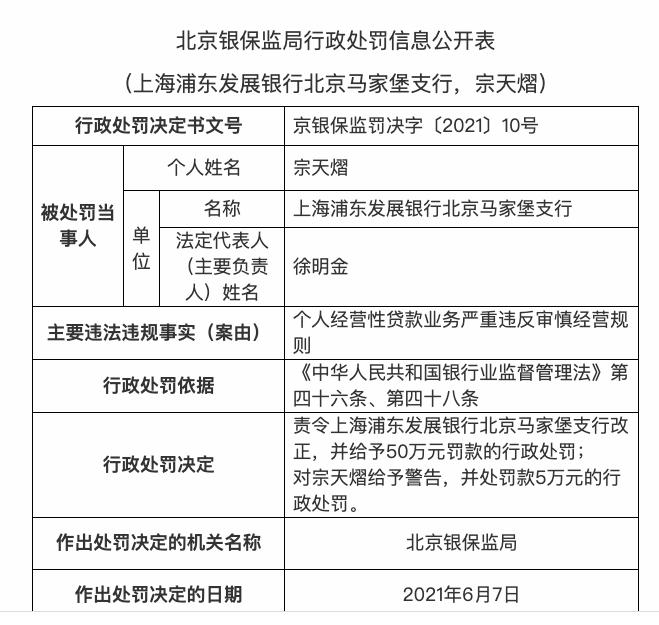 因个人经营贷严重违反审慎经营规则,浦发银行北京马家堡支行被罚50万