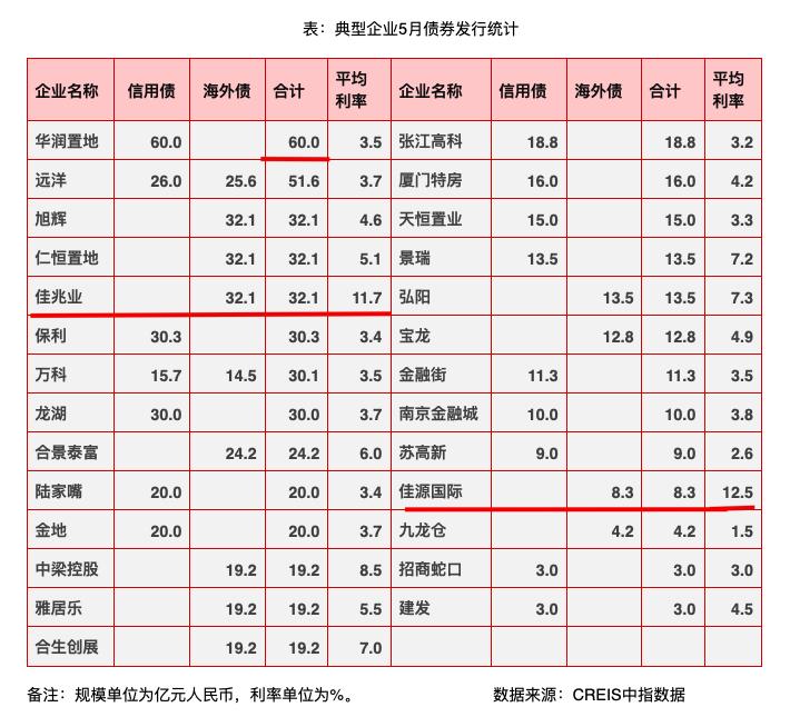 数据:5月份华润融资最多为60亿元 佳源国际海外债利率12.5%最高