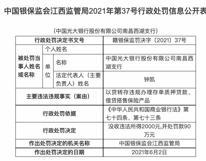 光大银行一支行因违规办理存单质押贷款等共被罚110万