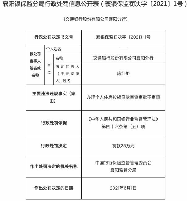 办理个人房贷审查审批不审慎 交通银行襄阳分行被罚25万