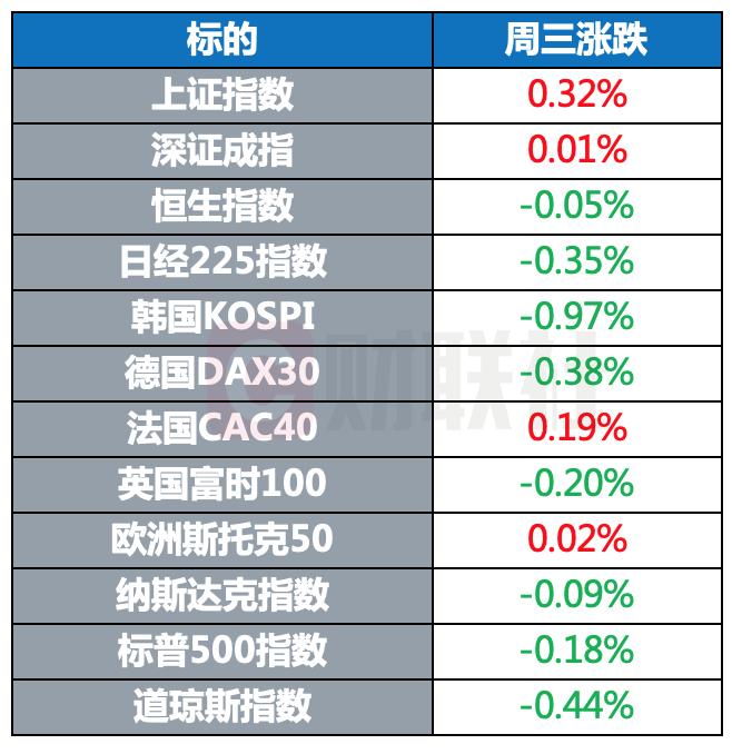 全球股市多数收跌 黄金小幅收涨 比特币涨幅超过10%
