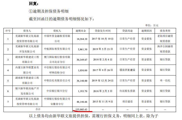 新华联答问询函:逾期债务15.51亿、年内到期83.98亿、计划回款100亿