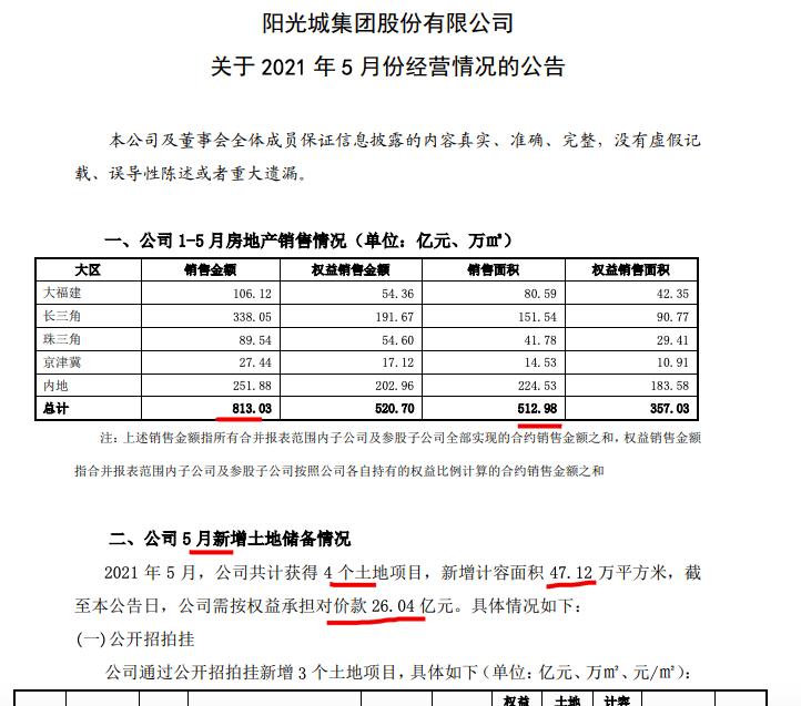 阳光城前5月销售额813亿完成年目标不足4成 百强排名下滑4位