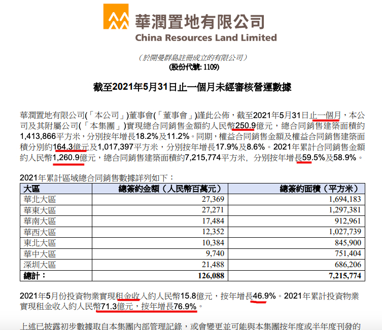华润置地前5月销售按年增长59.5%单月销量环比下降超2成