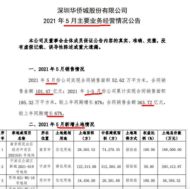 华侨城A前5月销售额同比增长67% 单月花费133亿新增5项目