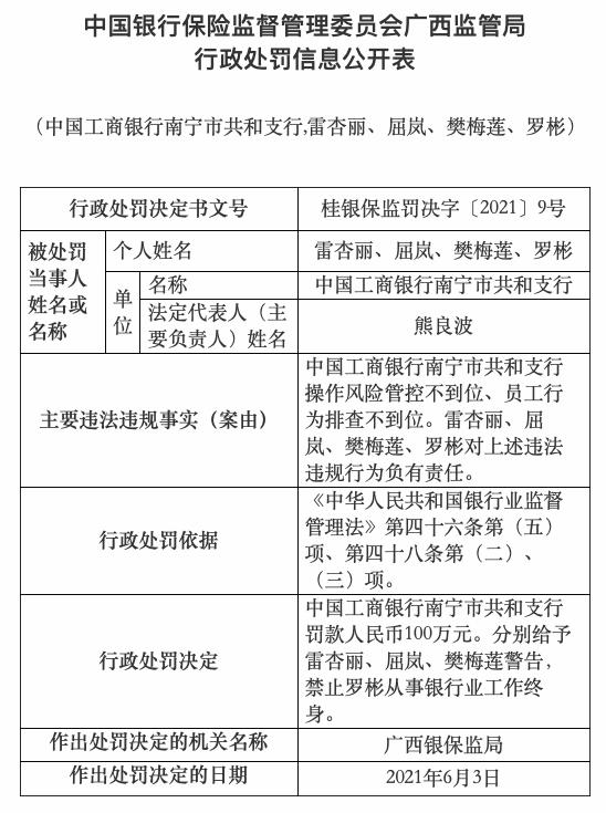 工商银行南宁支行因操作风险管控不到位被罚款100万