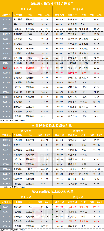 深市三大核心指数样本股调整,江阴银行被剔除
