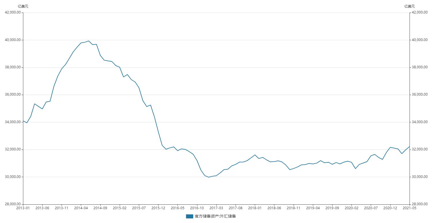 无惧美联储加息!亚洲新兴经济体外汇储备创7年新高