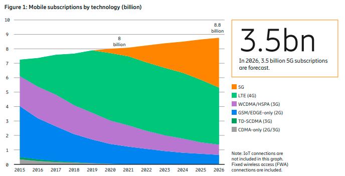 爱立信预计今年全球5G用户5.8亿 较去年增长逾一倍