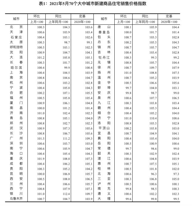 统计局:5月70城新房价环比重庆领涨 广州同比涨幅11.2%领跑