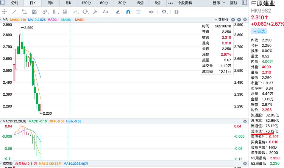 中原建业董事花费49.72万港元增持22万股 股价尚未突破发售价