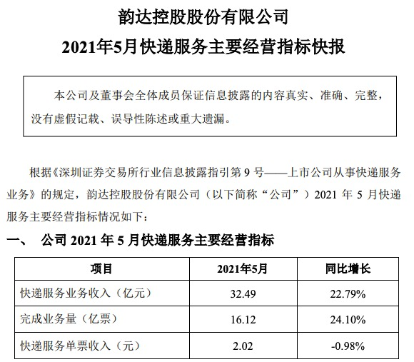 韵达股份5月快递业务收入同比增长22.8%,单票收入再