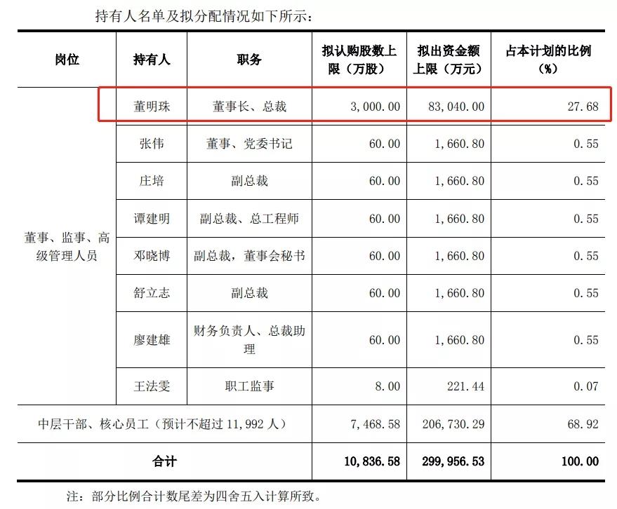 格力1.2万名员工可五折买股票 董明珠浮盈8亿?