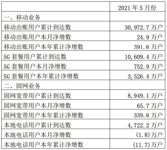 中国联通5G用户累计首次超过1亿户,5月净增752.9万户