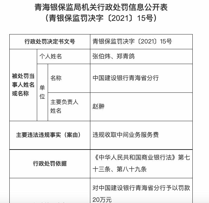因违规收取中间业务服务费,中国建设银行青海省分行被罚20万