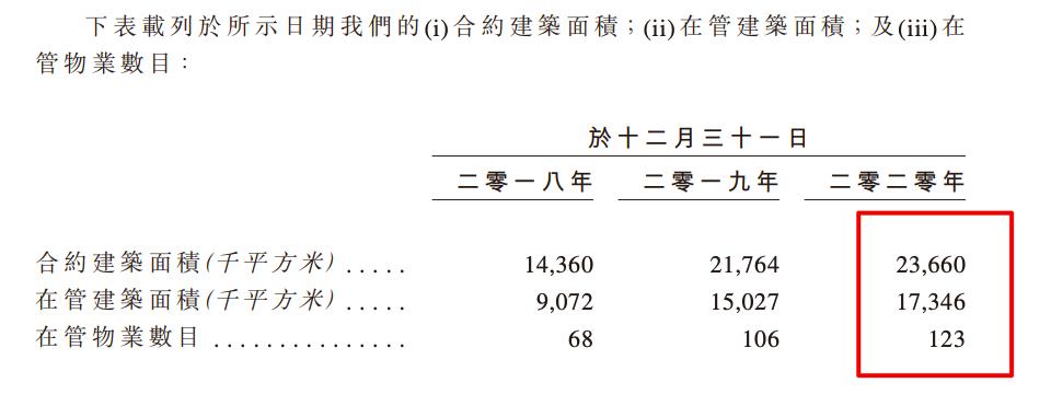 朗诗绿色生活通过上市聆讯:毛利率低于港股物管公司均值6.1个百分点
