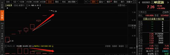 2000亿市值次新股涨停成交不到3亿 股民不卖了?