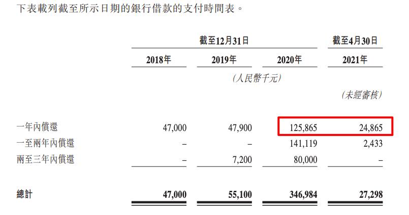 康桥悦生活通过聆讯:99.5%收入来自河南 关联方应收款占年营收超4成