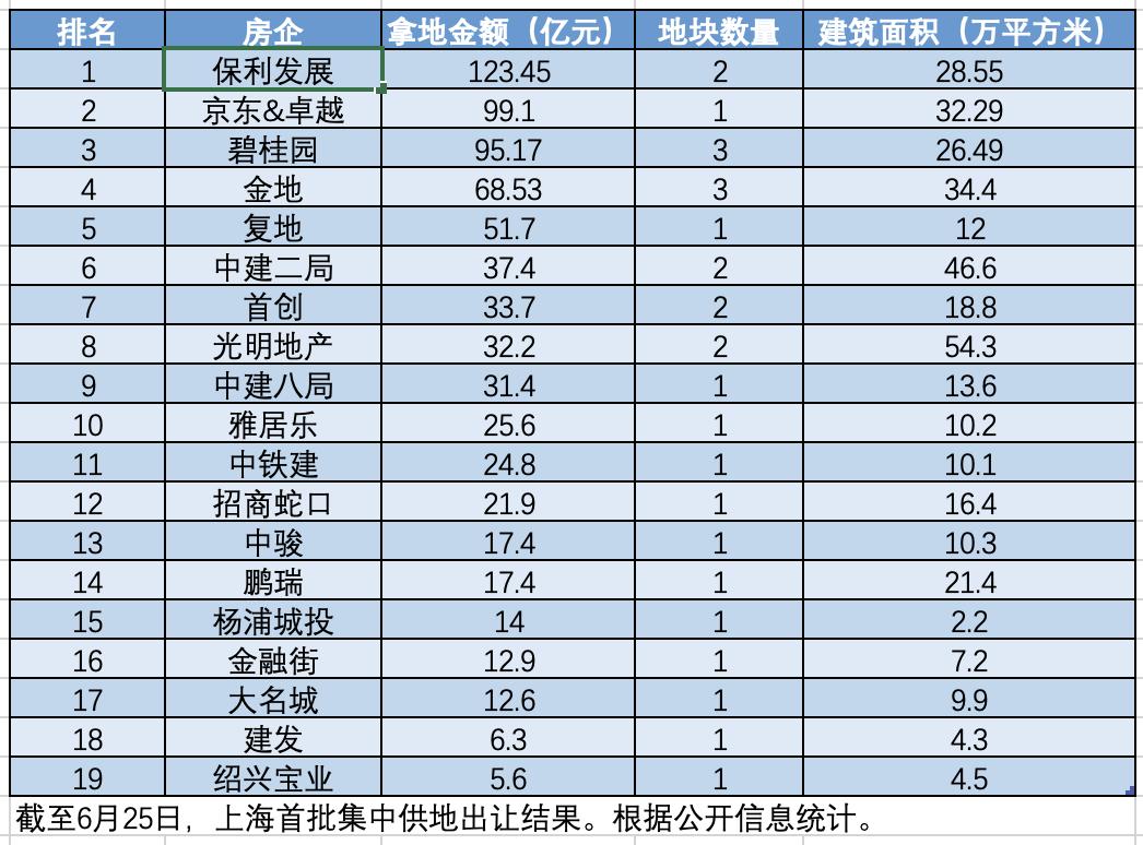 """上海土拍揽金774亿 杨浦城投以6.4万每平创下本次土拍楼面价""""地王"""""""