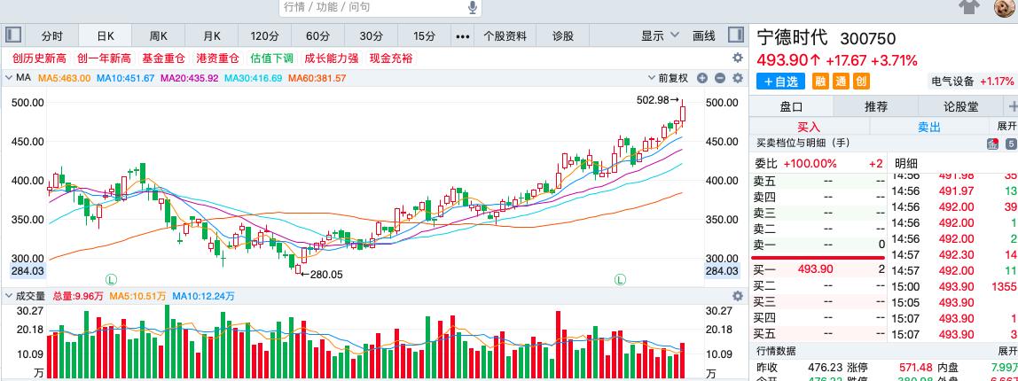 收评:宁德时代盘中突破500元大关,众兴菌业连续六个交易日涨停