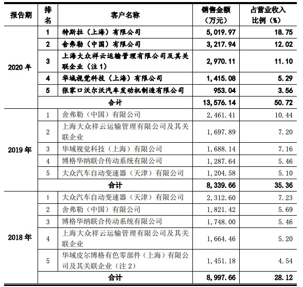 喜悦智行创业板IPO过会:毛利率波动,去年特斯拉跃升为第一大客户
