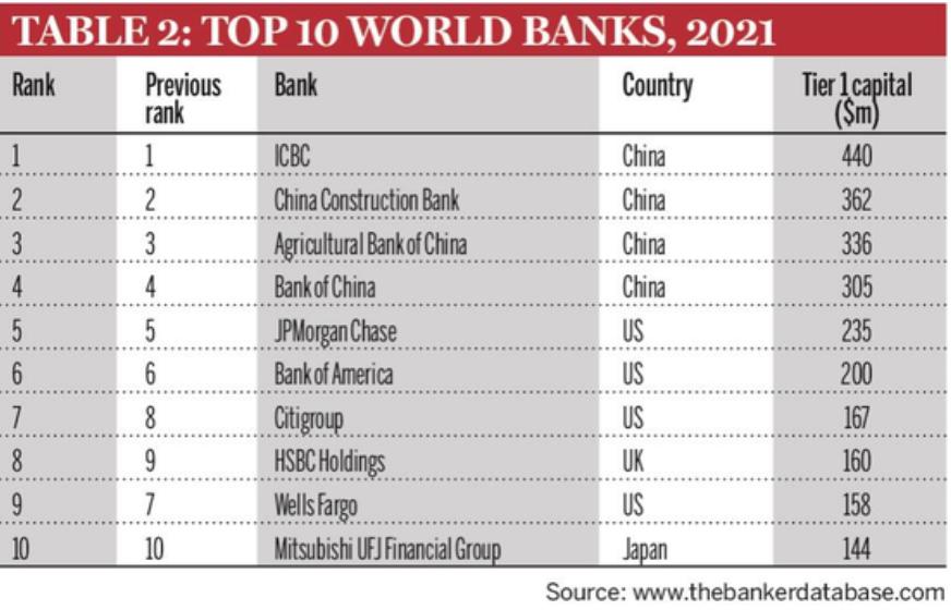144家中国银行入围2021年全球银行1000强