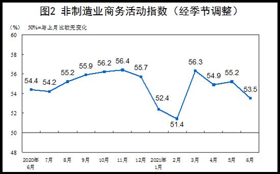 统计局:6月PMI为50.9%,继续位于临界点以上
