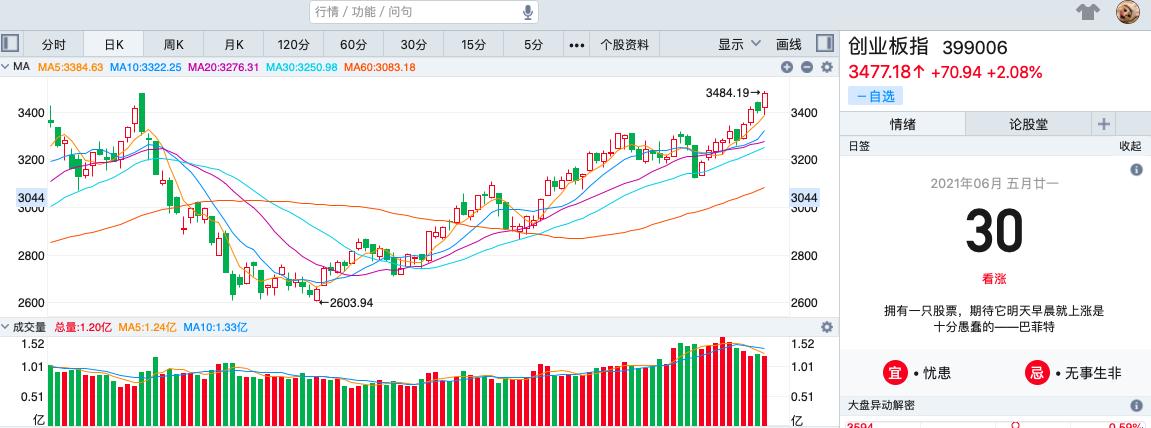 收评:创业板涨超2%,宁德时代再创新高,吉宏股份跌7.95%