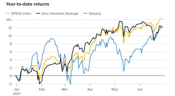 美股上半年行情正式收官:三大指数共同刷新历史新高