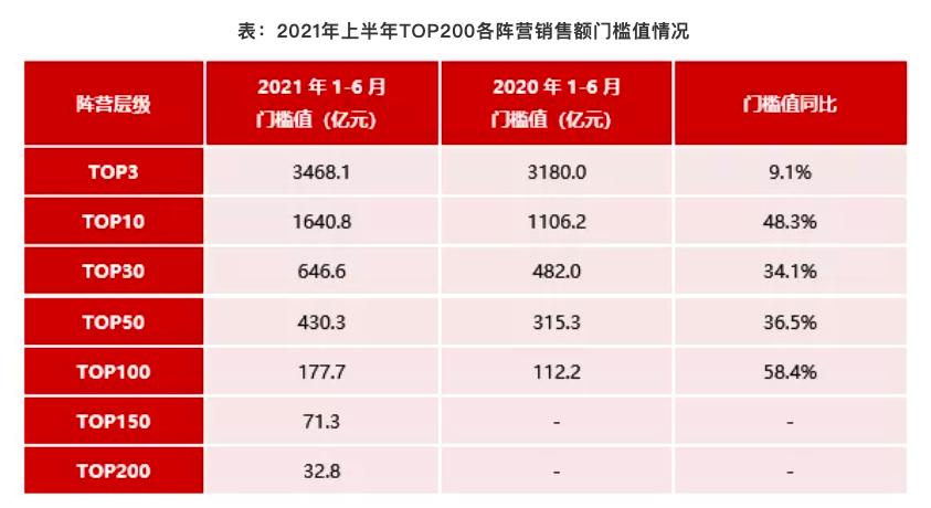 2021年1-6月中国房地产企业销售业绩TOP200:百强销售额均值同比增长40%